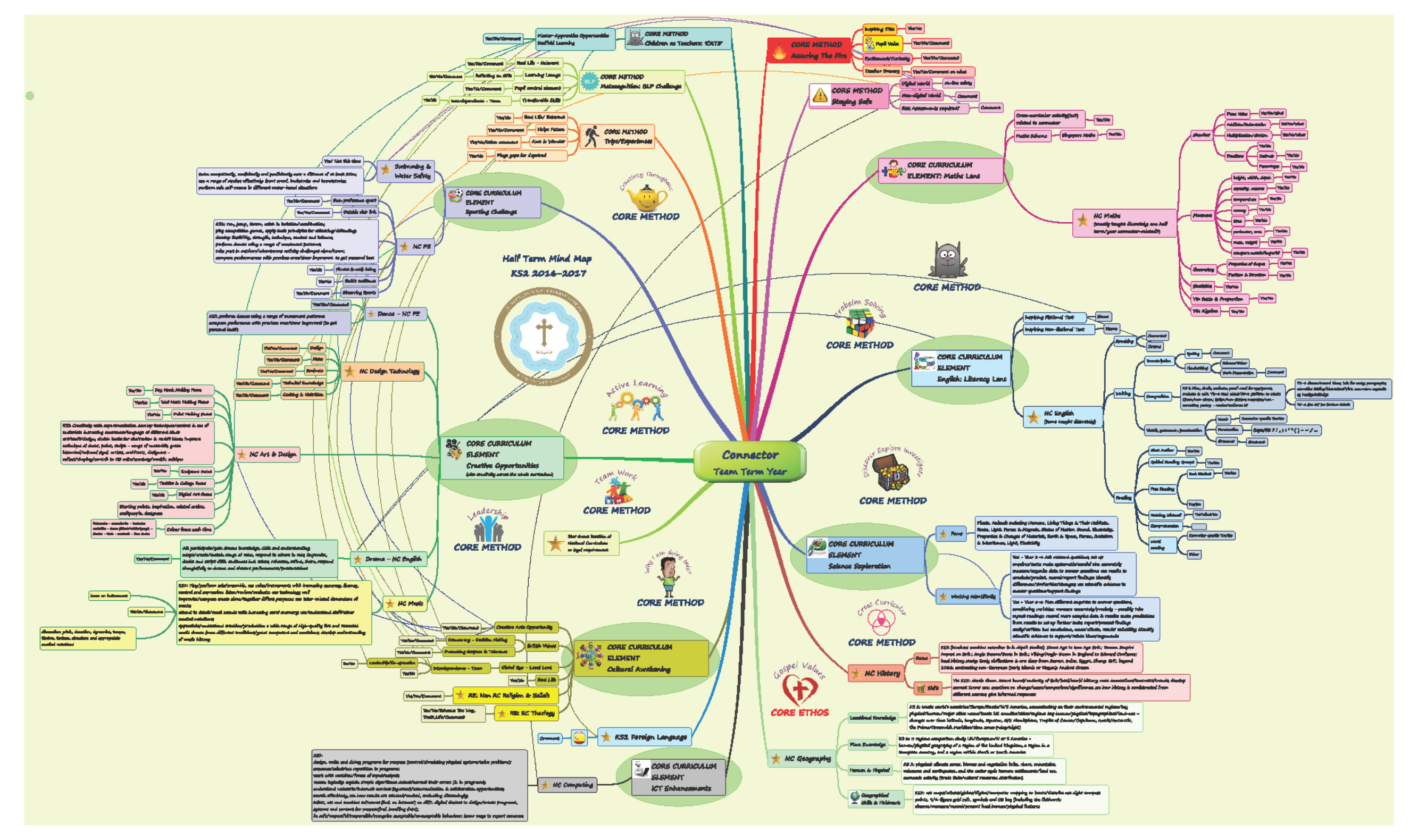 Consultancy - Mind Map